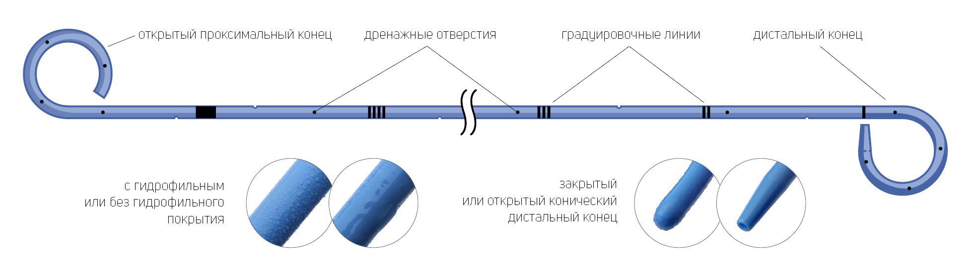 Схема Стент мочеточниковый двухпетлевой