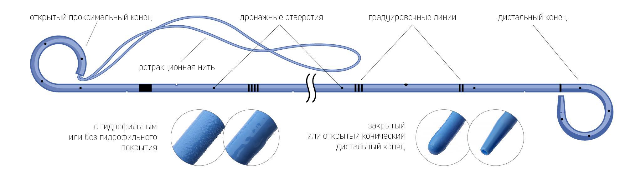 Стент мочеточниковый двухпетлевой с ретракционной нитью