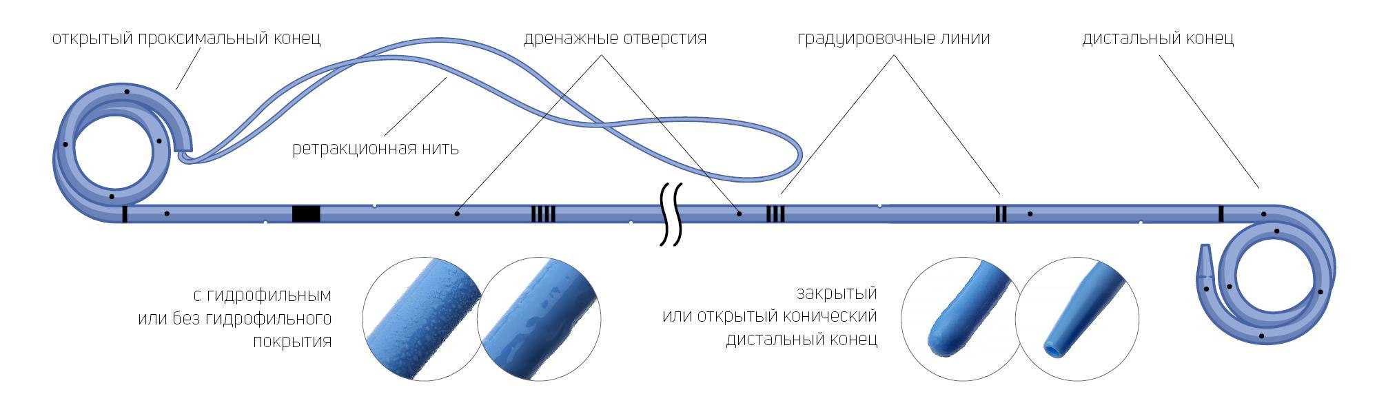 Стент мочеточниковый двухпетлевой с мультидлиной с ретракционной нитью