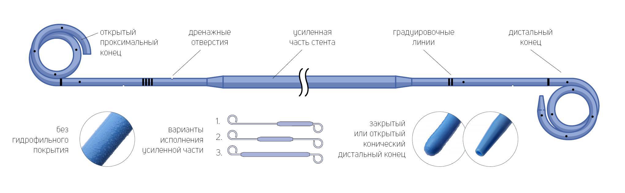Стент мочеточниковый онкологический двухпетлевой с мультидлиной
