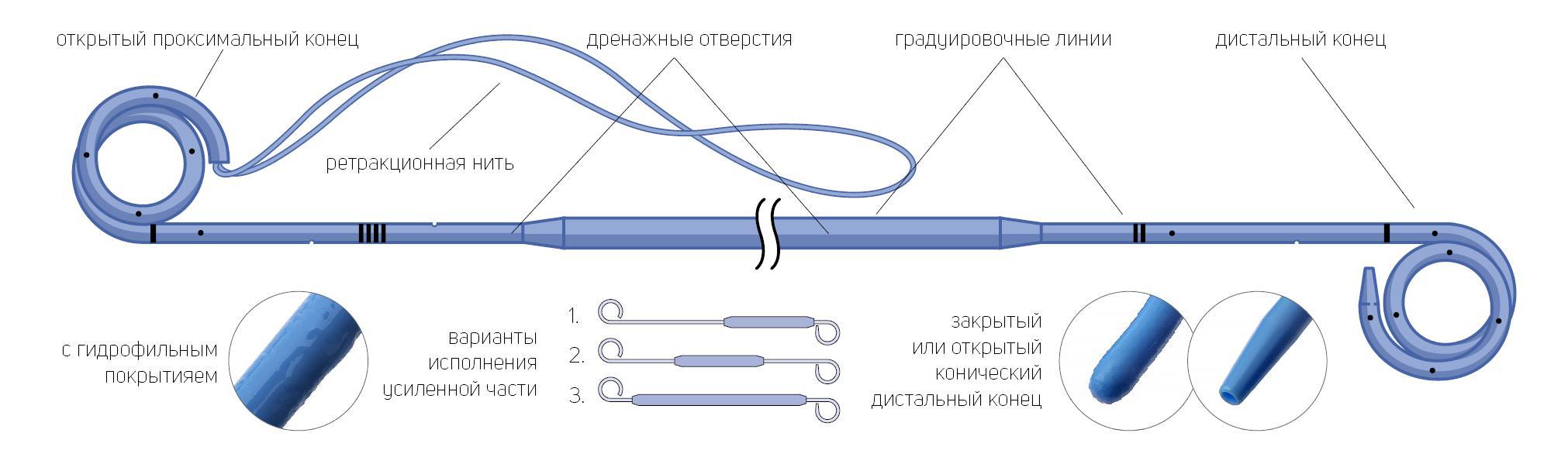 Стент мочеточниковый онкологический двухпетлевой с гидрофильным покрытием с мультидлиной с ретракционной нитью