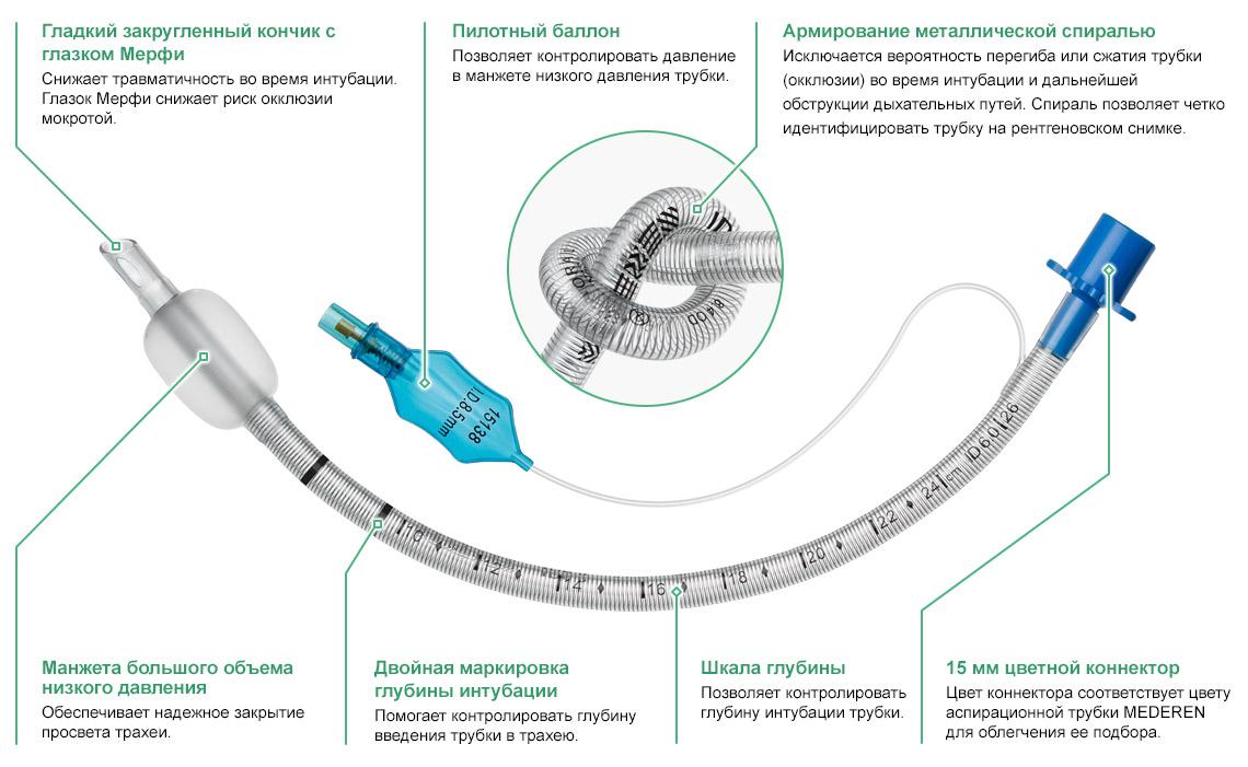 Характеристики и особенности Армированных Эндотрахеальных трубок с манжетой низкого давления MEDEREN